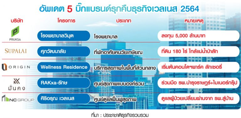 wellness real estate top 5
