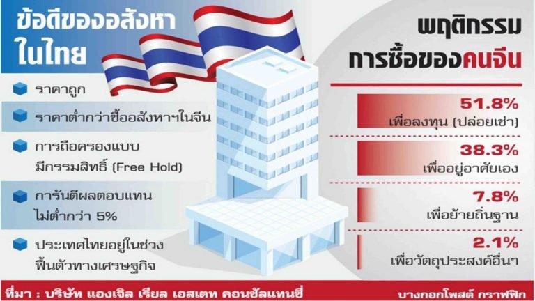 วัคซีน ตัวเเปรอสังหาฯไทย หวังจีน ปลุกกำลังซื้อตลาดอสังหาฯไทย